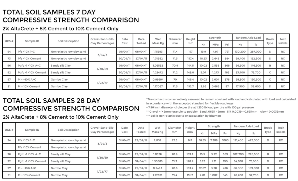 COMPRESSIVE-STRENGTH-7-AND-8-DAYS